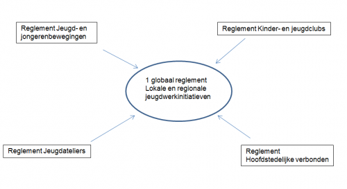 OD2.5.3 globaal reglement jeugd